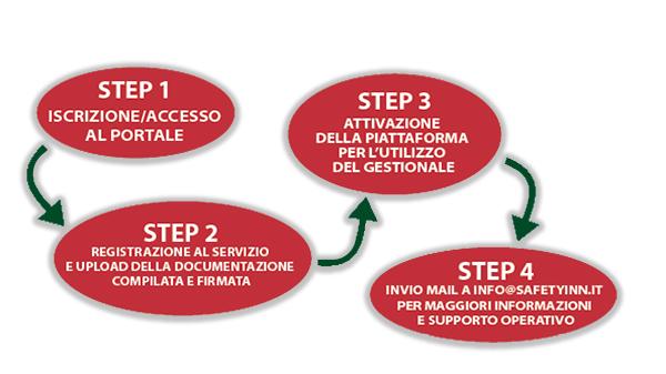 Step di adesione a safetyinn